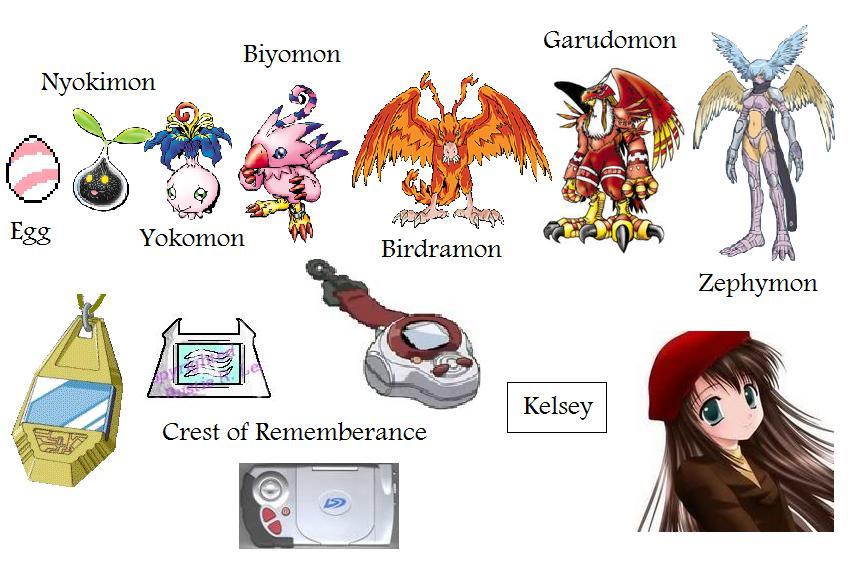 Kelsey s Digimon Chart...