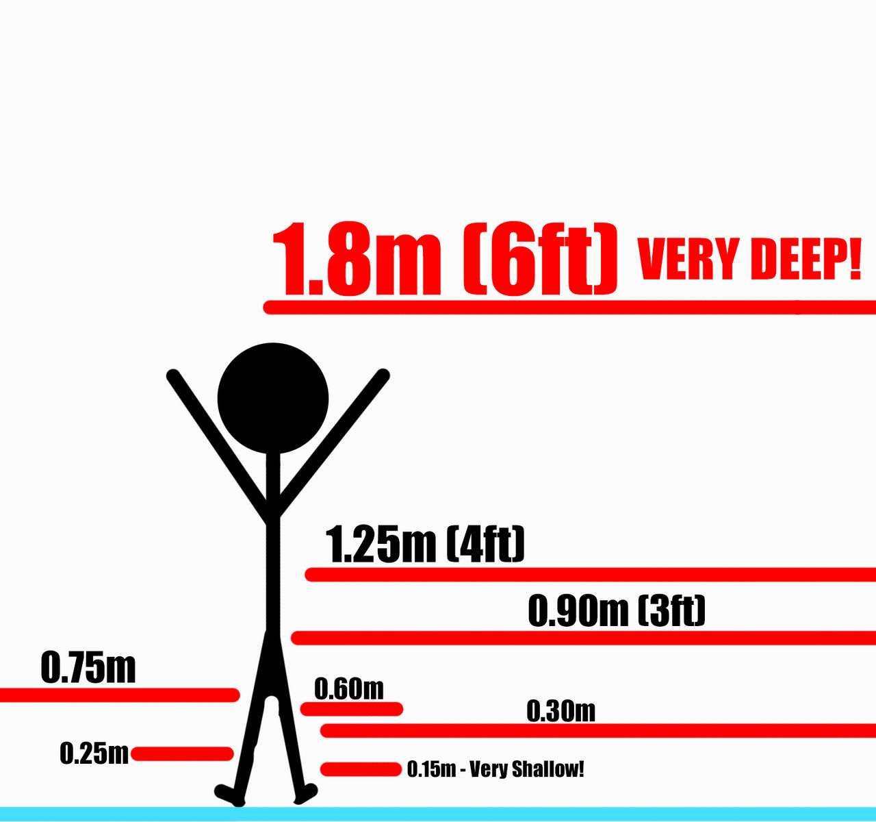 Water Depth Vs Average Man Height By