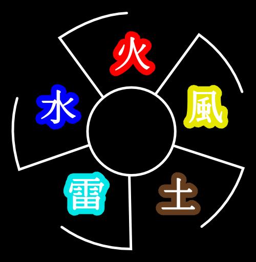 Related keywords suggestions for naruto five elements for 5 principales villas ocultas naruto