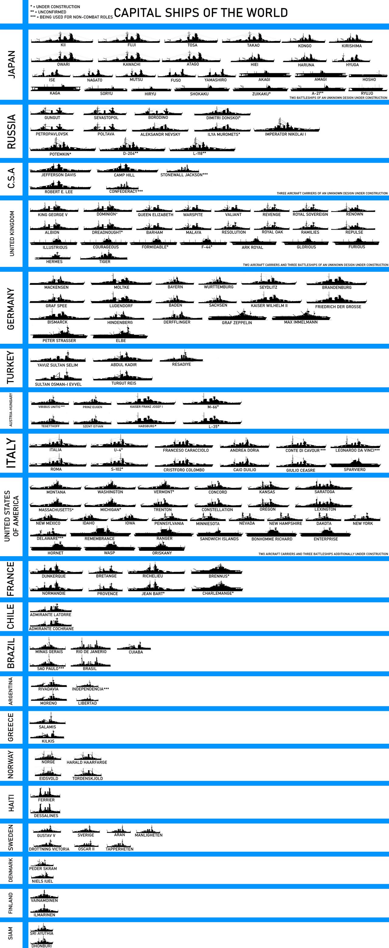 us_navy_capital_ship_and_aircraft_carrier_chart_by_marlowski_dekok0e-fullview.png