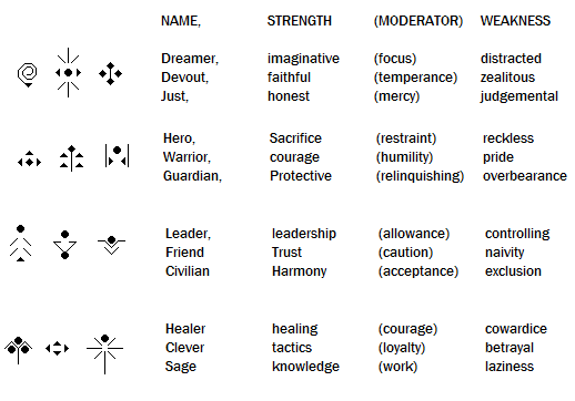 The Marked, their symbols and meanings by shyal-malkes on DeviantArt