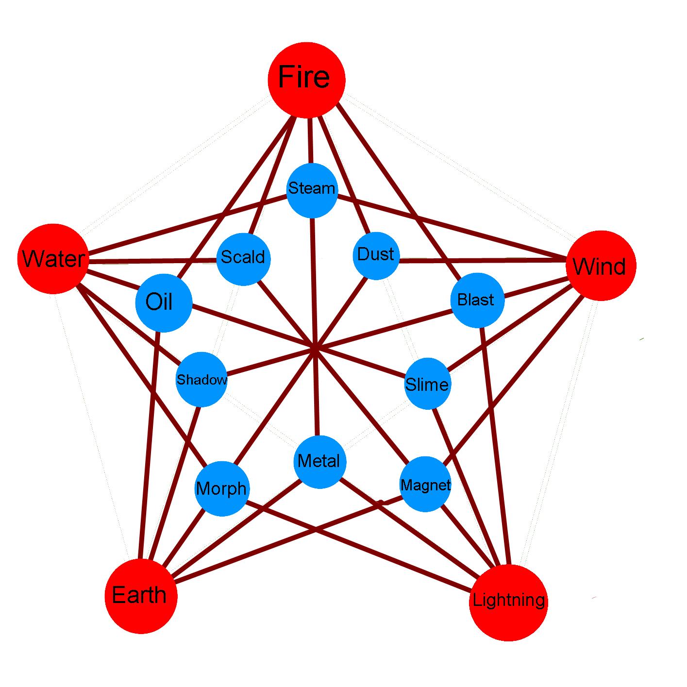 3 Element Combos by EmoshyVinyl
