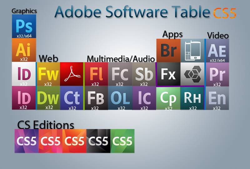 Adobe Periodic Table Of Software Elements By Bio Lent On