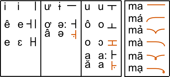 10-05-23 - Koreanoid Vietnamese Alphabet - Vowels by Istana-Hutan