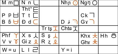 10-05-23 - Koreanoid Vietnamese Alphabet - Consonn