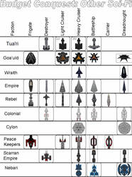 Budget Conquest Sci-Fi Factions Chart by LykanHybrid
