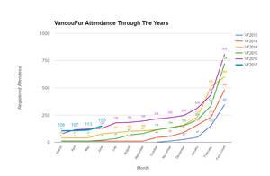 VF2017 Attendance Graph + CHEAP USD REG by Vancoufur