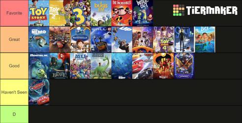 Pixar Movies - My Ranking