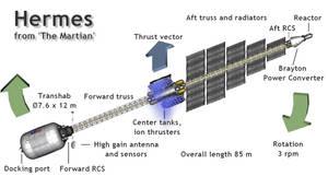 Hermes Infographic
