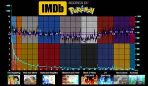 ERAS   Pokemon - IMDb scores