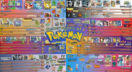 ERAS   Eight Generations of Pokemon