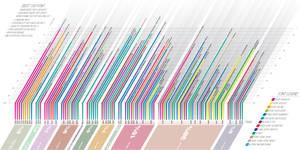 100 best fonts' graph