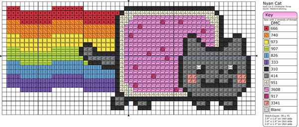 Meme - Nyan Cat