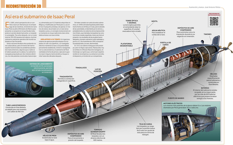 Submarino isaac peral by japa2 on deviantart for Interior submarino