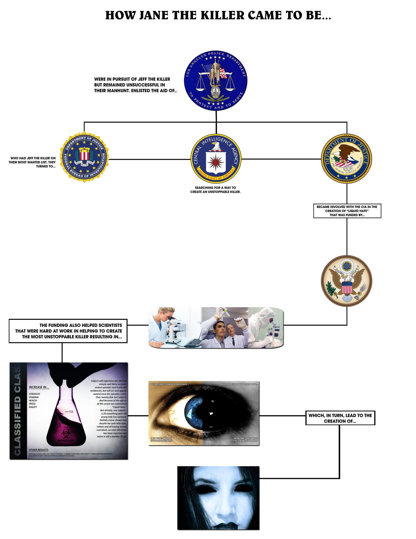 Jane the Killer Origin Chart