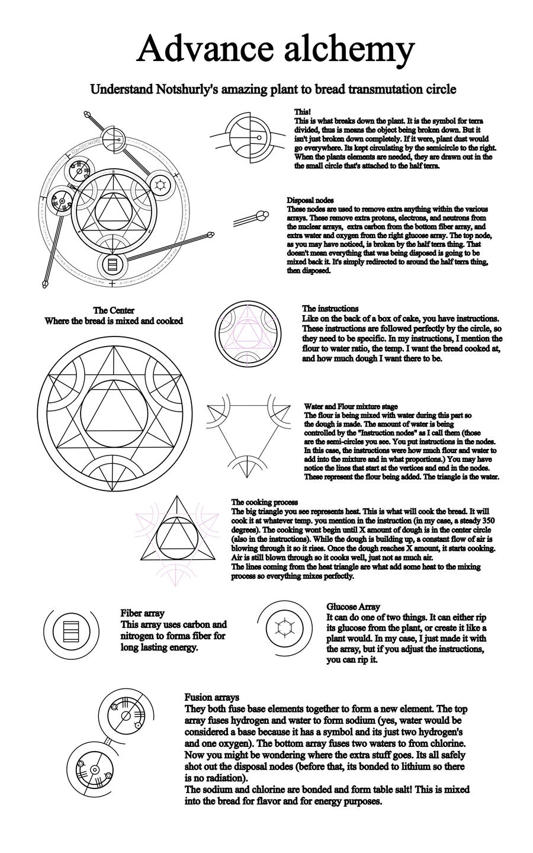 Basic alchemy symbols by notshurly on deviantart plant to bread array explained by notshurly biocorpaavc