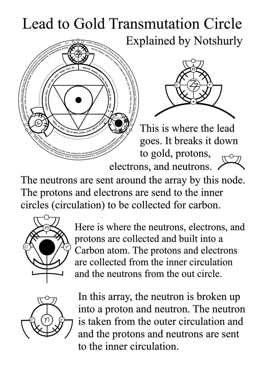 Alchemy elemental symbols by notshurly on deviantart lead to gold array explained by notshurly biocorpaavc Gallery