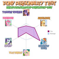 My Pony Personality Test