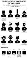 Object Head Chart