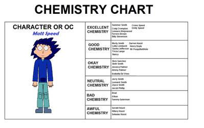 Matt's Chemistry by schumacher7