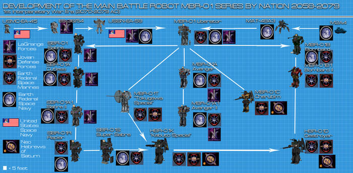 MBR-01 Mecha development Chart