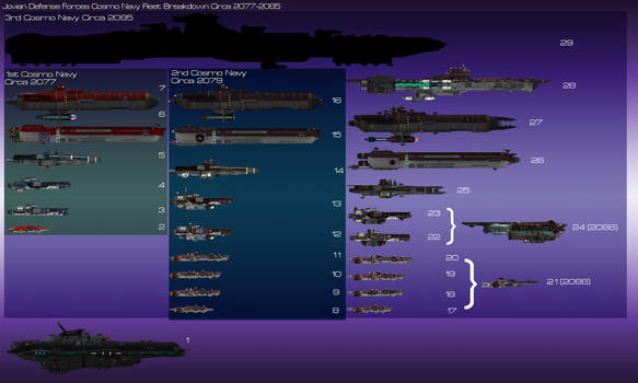 JDF Ship comparison chart Saturn Forces
