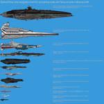 Science Fiction Ship comparison chart