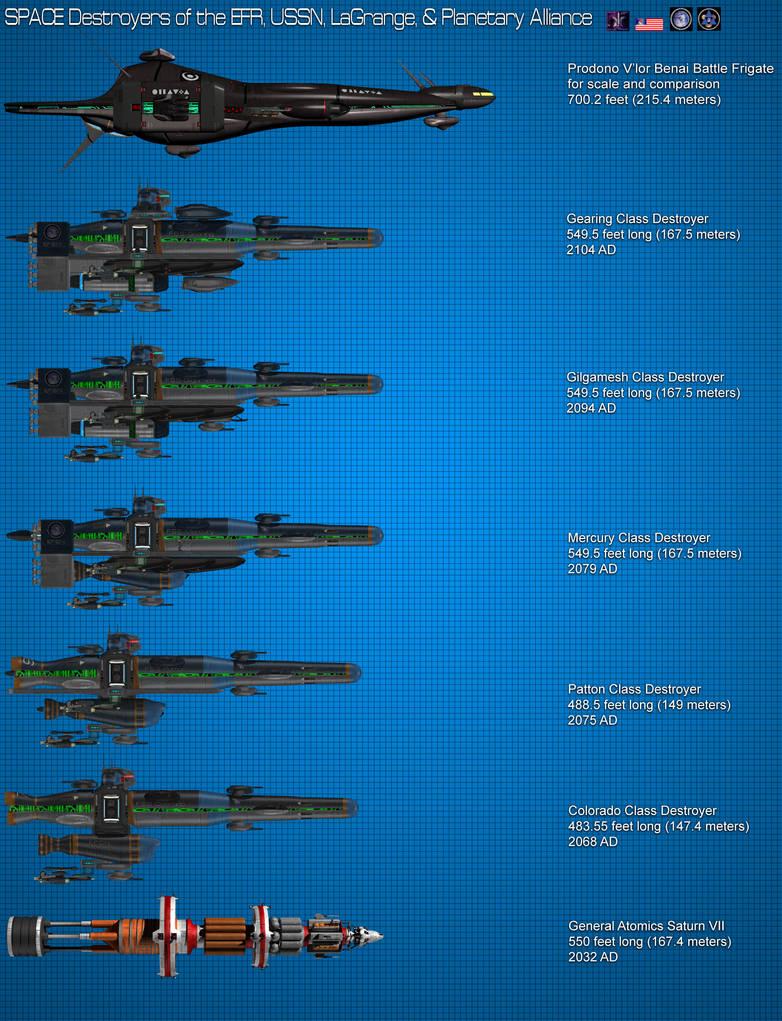 Colorado Class Destroyer development chart by Kodai-Okuda on