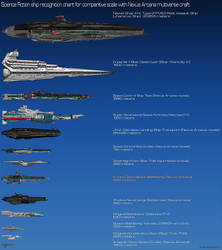 Science Fiction ComparisonII chart