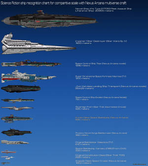 Science Fiction ComparisonII chart