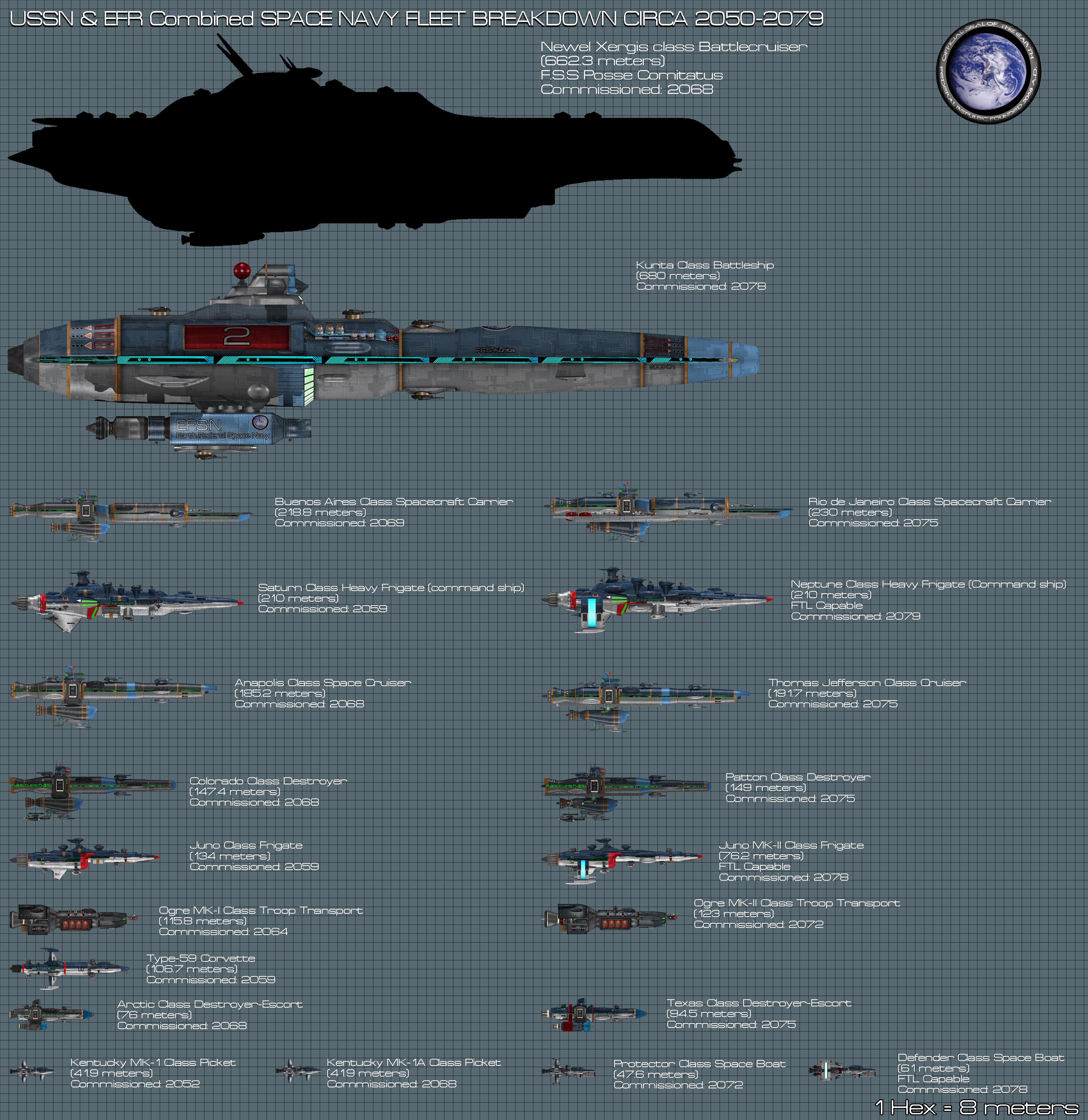 Earth Federal Republic Ship comparison Chart Impro