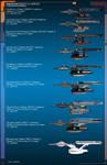 Federation Cruiser comparison by Kodai-Okuda