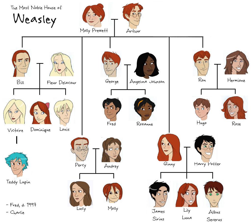 Weasley Tree by julvett