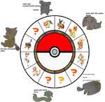 the pokemon chinese zodiac circle
