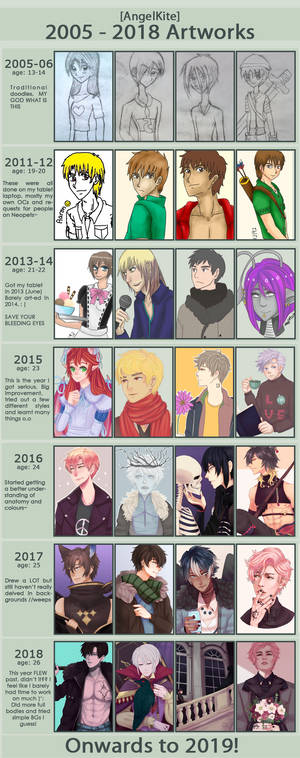 over the years [improvement]