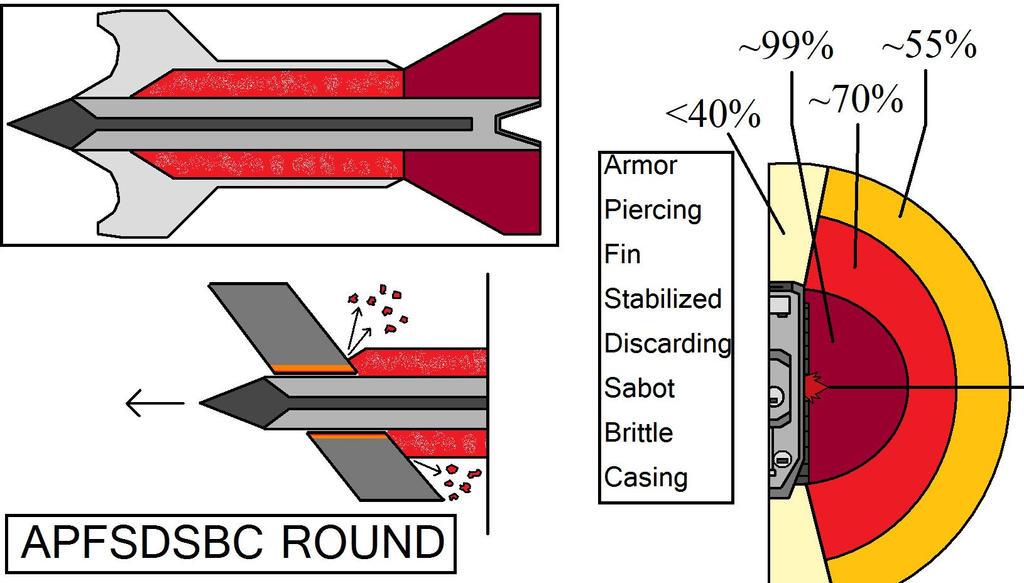 APFSDSBC Round aka The Brittle Bullet by Schaghticokekid on