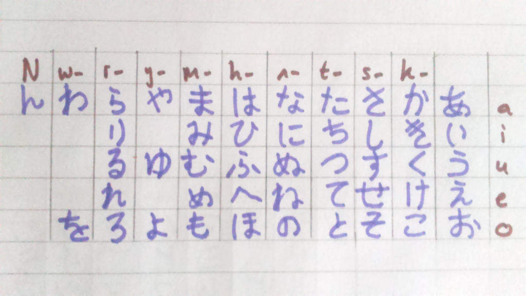 When writing North in Hiragana would I use