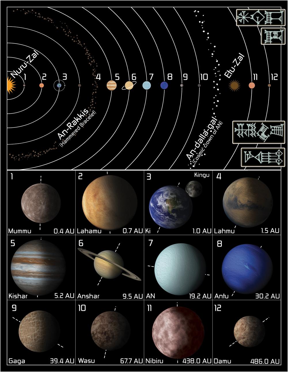 sumerian solar system map - photo #34