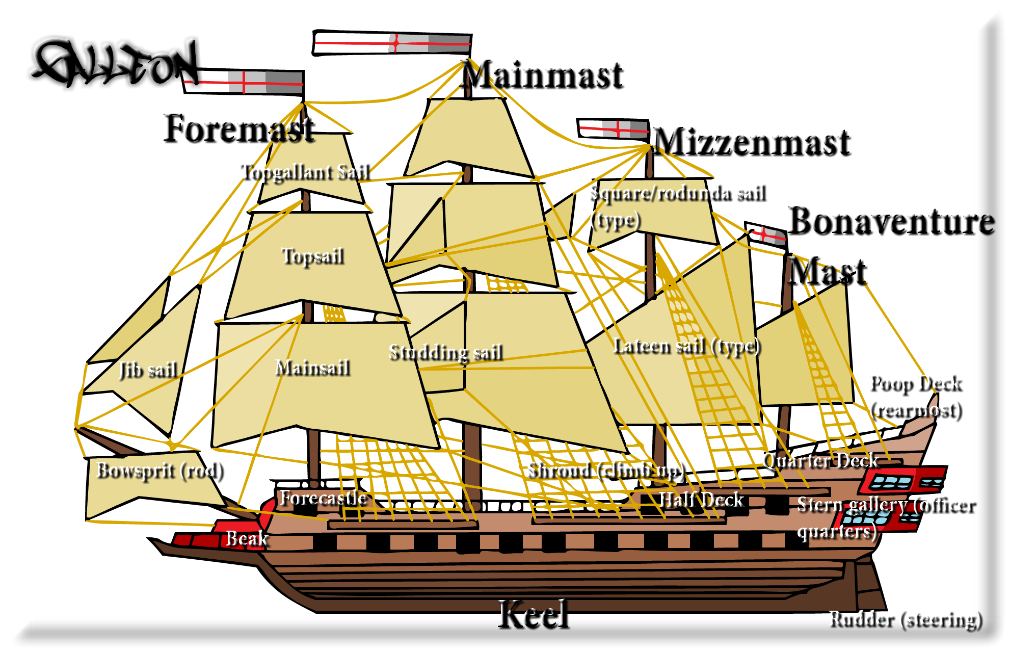 ship glossary - galleon by inf1nitykzx on deviantart galleon diagram