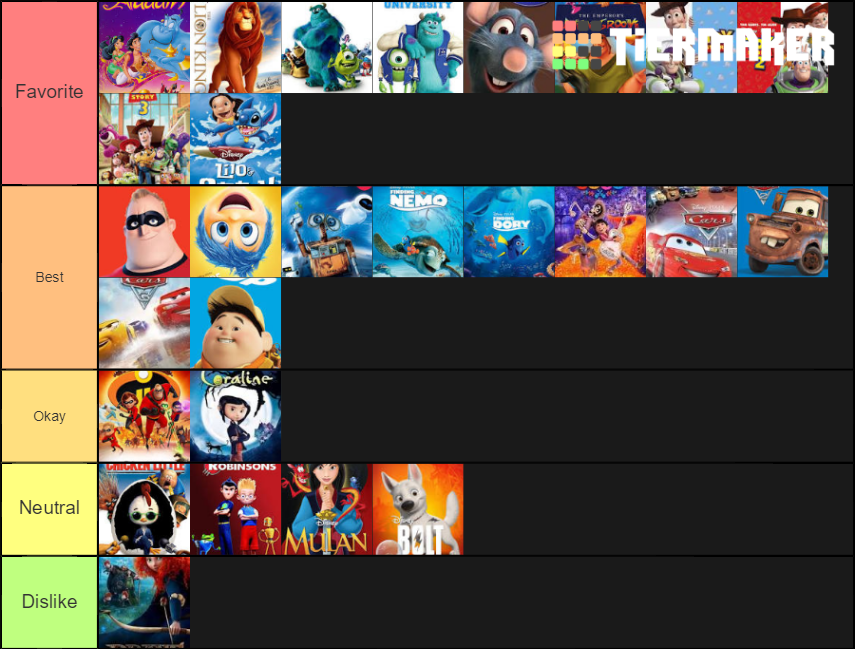 Disney And Pixar Movies Tier List By Bart Toons On Deviantart