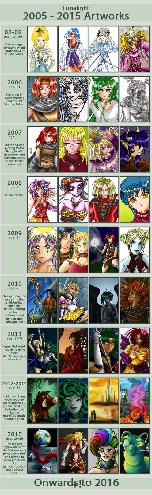 Improvement  Meme 2005- 2015