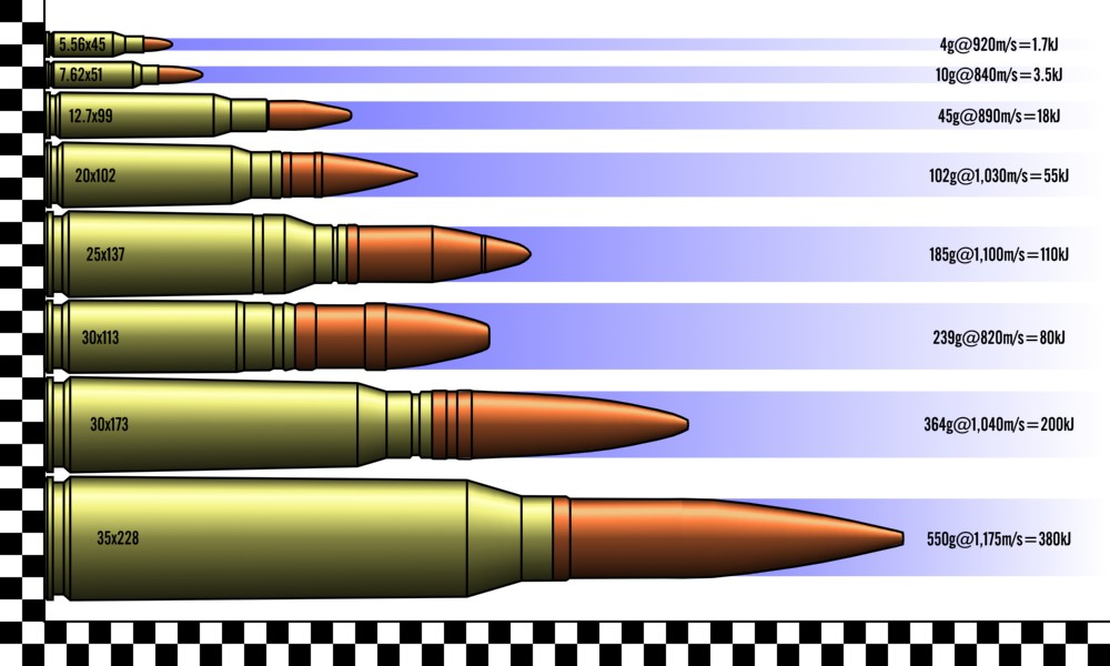 Comparison of Military Rounds by Walter-NEST on DeviantArt