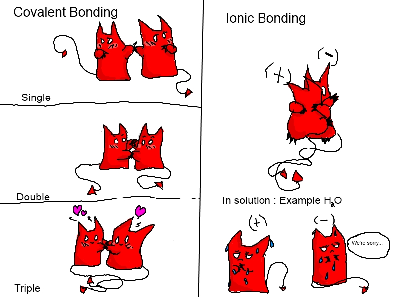 Covalent and Ionic Bonds by XADaemonic on DeviantArt