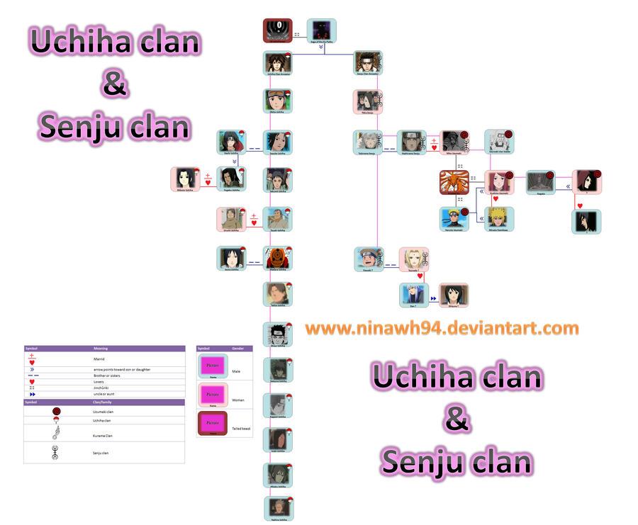 Uchiha and Senju clan by  Uchiha Family Tree