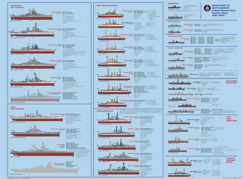 Monitors to Battleships U.S. Navy Capital Ships