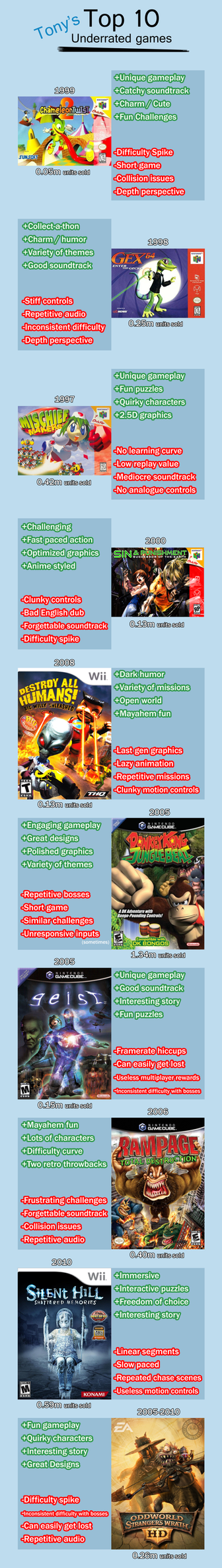Tony's Top 10 Underrated Games by gagaman92