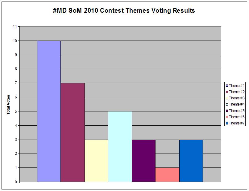 SoM 2010 Themes Voting Plot by PlasmaFire3000