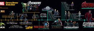 MCU - Viewing Order Timeline (old version)