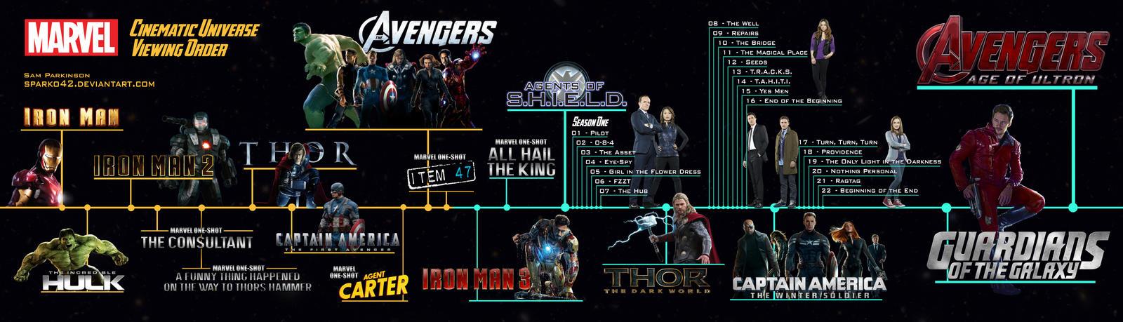 marvel film universe timeline