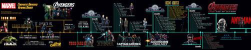 Marvel Cinematic Universe - Marathon Timeline by sparko42
